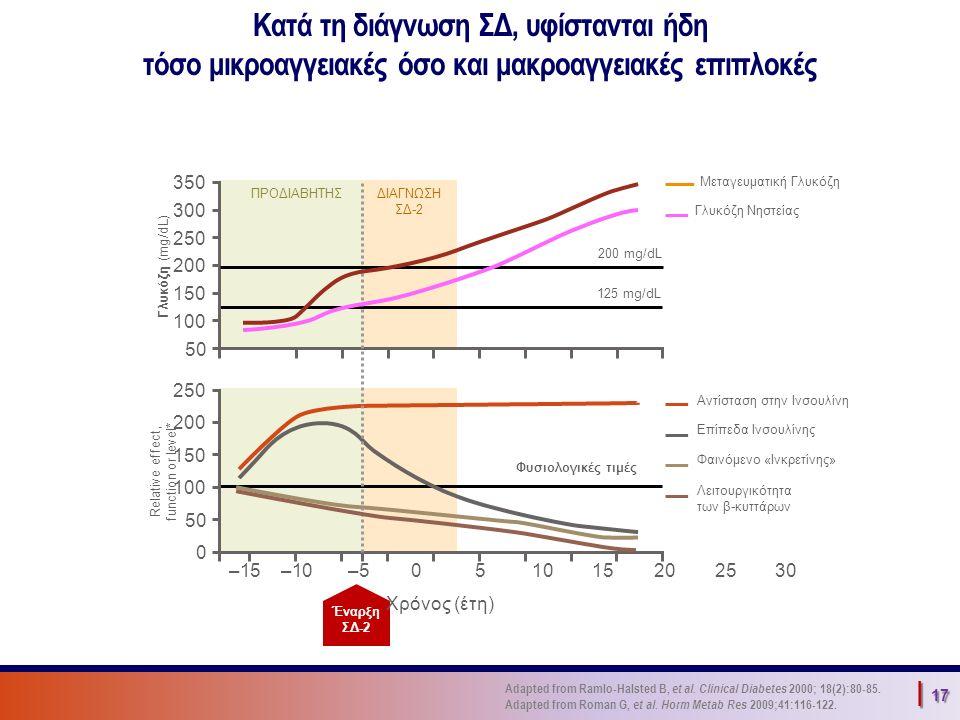 | 17 350 300 250 200 150 100 50 Γλυκόζη (mg/dL) –15–10–5051015202530 Έναρξη ΣΔ-2 Χρόνος (έτη) Relative effect, function or level* ΠΡΟΔΙΑΒΗΤΗΣΔΙΑΓΝΩΣΗ ΣΔ-2 250 200 150 100 50 0 Μεταγευματική Γλυκόζη Αντίσταση στην Ινσουλίνη Γλυκόζη Νηστείας Λειτουργικότητα των β-κυττάρων Φαινόμενο «Ινκρετίνης» Επίπεδα Ινσουλίνης 125 mg/dL Φυσιολογικές τιμές 200 mg/dL Κατά τη διάγνωση ΣΔ, υφίστανται ήδη τόσο μικροαγγειακές όσο και μακροαγγειακές επιπλοκές Adapted from Ramlo-Halsted B, et al.