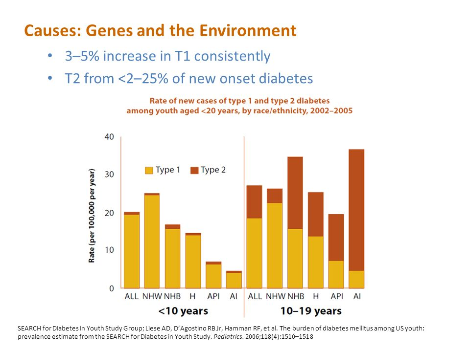 Causes: Genes and the Environment 3–5% increase in T1 consistently T2 from <2–25% of new onset diabetes SEARCH for Diabetes in Youth Study Group; Liese AD, D'Agostino RB Jr, Hamman RF, et al.