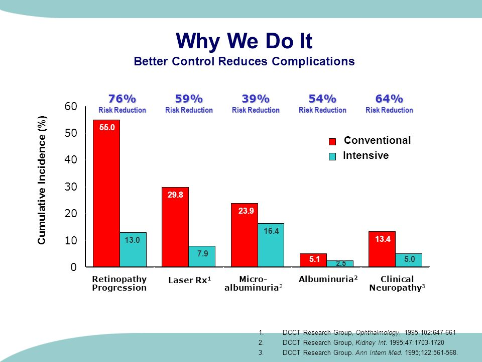 Why We Do It Better Control Reduces Complications 55.0 29.8 23.9 5.1 13.4 13.0 7.9 16.4 5.0 2.5 0 10 20 30 40 50 60 Retinopathy Progression Laser Rx 1
