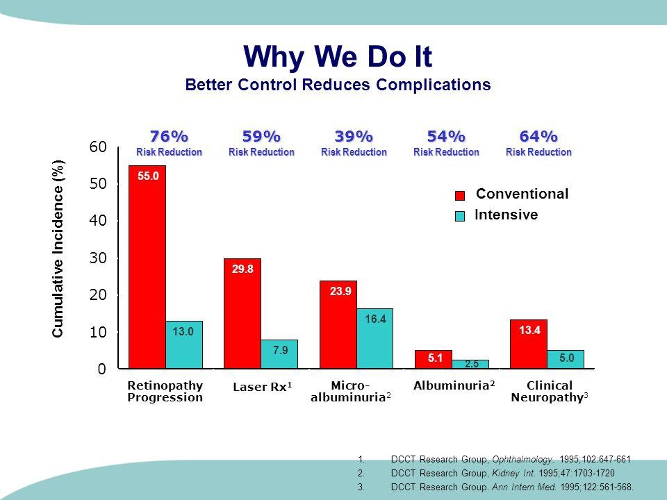   10 36% χαμηλότερη με την εντατική έναντι της συμβατικής θεραπείας (9% έναντι 14%) Η εντατική θεραπεία μειώνει την εμφάνιση καρδιαγγειακών επιπλοκών στο σακχαρώδη διαβήτη τύπου 1: Αποτελέσματα μελέτης DCCT Μέση διάρκεια διαβήτη (χρόνια) Ο πρώιμος γλυκαιμικός έλεγχος μπορεί να επιβραδύνει την εξέλιξη των καρδιαγγειακών επιπλοκών Συμβατική θεραπεία Εντατική θεραπεία 1.357911131517192123252729 18 15 13 10 8 0 5 3 Αθροιστική συχνότητα καρδιοαγγειακών παθήσεων (%) Αθροιστική συχνότητα εμφάνισης καρδιαγγειακής νόσου μετά από 30 χρόνια Μέση διάρκεια διαβήτη (χρόνια) Συμβατική θεραπεία: μη ύπαρξη συγκεκριμένου γλυκαιμικού στόχου, 1 - 2 καθημερινές ενέσεις ινσουλίνης Εντατική θεραπεία: για την επίτευξη φυσιολογικών γλυκαιμικών επιπέδων, >3 καθημερινές εγχύσεις ινσουλίνης μέσω αντλίας   10 Ερευνητική ομάδα DCCT/EDIC Arch Intern Med 2009, 169:1307-16