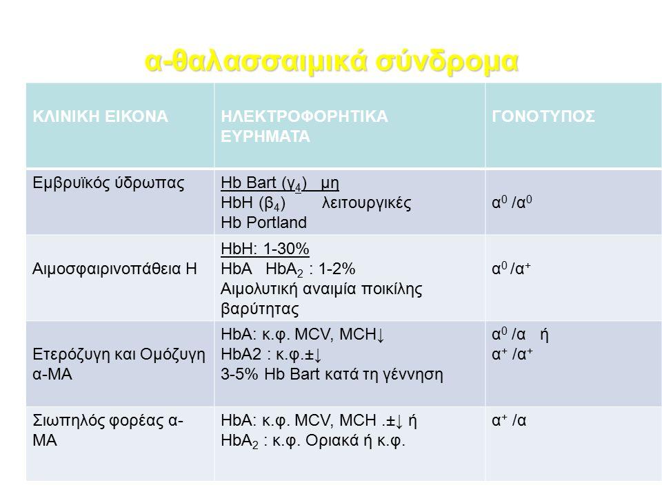 α-θαλασσαιμικά σύνδρομα ΚΛΙΝΙΚΗ ΕΙΚΟΝΑΗΛΕΚΤΡΟΦΟΡΗΤΙΚΑ ΕΥΡΗΜΑΤΑ ΓΟΝΟΤΥΠΟΣ Εμβρυϊκός ύδρωπαςHb Bart (γ 4 ) μη HbH (β 4 ) λειτουργικές Hb Portland α0 /α0