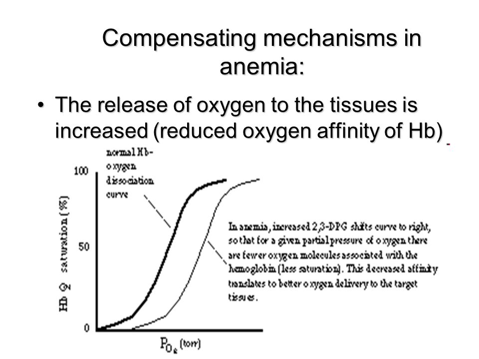 Compensating mechanisms in anemia: The release of oxygen to the tissues is increased (reduced oxygen affinity of Hb)The release of oxygen to the tissu