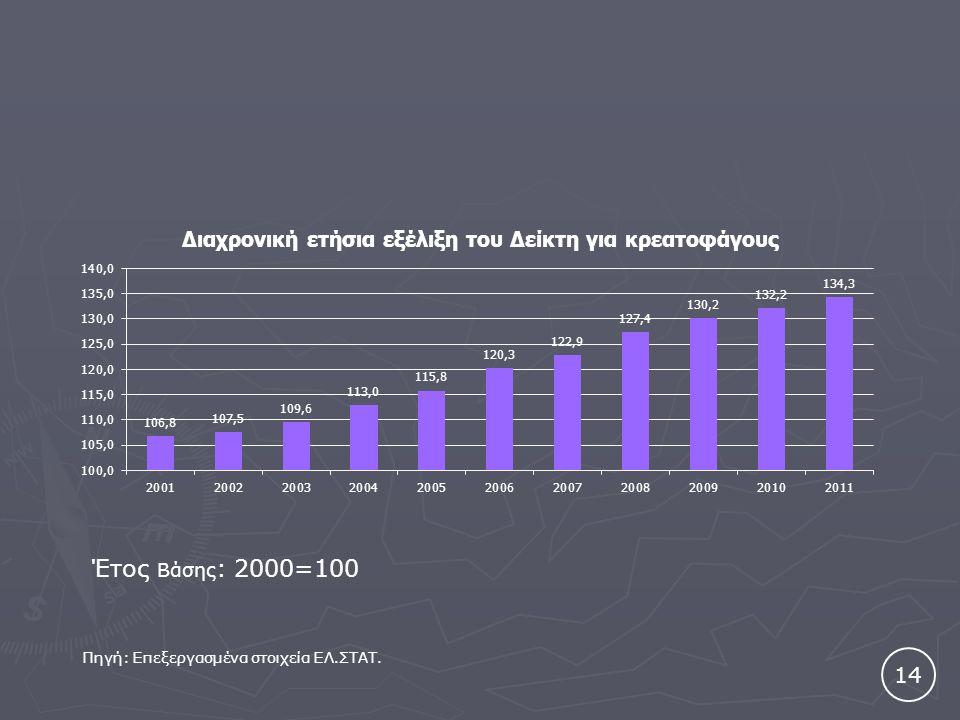 14 Έτος Βάσης : 2000=100 Πηγή: Επεξεργασμένα στοιχεία ΕΛ.ΣΤΑΤ.