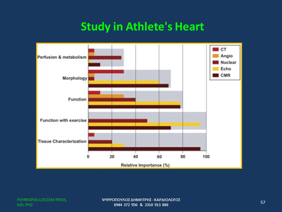 Study in Athlete s Heart PSYRROPOULOS DIMITRIOS, MD, PhD ΨΥΡΡΟΠΟΥΛΟΣ ΔΗΜΗΤΡΗΣ - ΚΑΡΔΙΟΛΟΓΟΣ 6944 372 956 & 2310 913 880 57