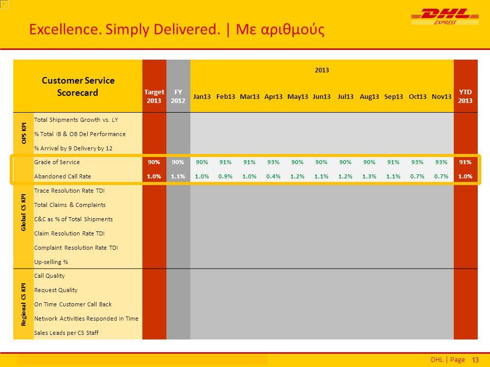 DHL | PageΕθνικά Βραβεία Εξυπηρέτησης Πελατών | Αθήνα | 16 Δεκεμβρίου 2013 13 Excellence.
