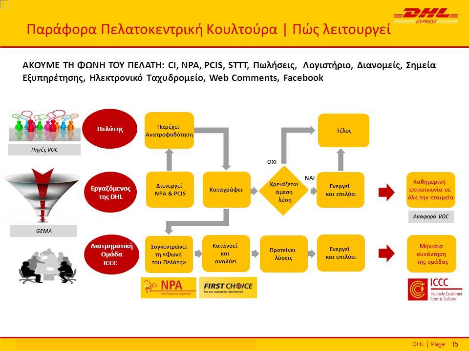 DHL | PageΕθνικά Βραβεία Εξυπηρέτησης Πελατών | Αθήνα | 16 Δεκεμβρίου 2013 15 Παράφορα Πελατοκεντρική Κουλτούρα | Πώς λειτουργεί Πελάτης Διατμηματική Ομάδα ICCC Εργαζόμενος της DHL Παρέχει Ανατροφοδότηση Τέλος Καταγράφει Ενεργεί και επιλύει Ενεργεί και επιλύει Διενεργεί NPA & PCIS Χρειάζεται άμεση λύση ΝΑΙ ΟΧΙ Καθημερινή επικοινωνία σε όλη την εταιρεία Αναφορά VOC Πηγές VOC GEMA Συγκεντρώνει τη «Φωνή του Πελάτη» Κατανοεί και αναλύει Προτείνει λύσεις Μηνιαία συνάντηση της ομάδας ΑΚΟΥΜΕ ΤΗ ΦΩΝΗ ΤΟΥ ΠΕΛΑΤΗ: CI, NPA, PCIS, STTT, Πωλήσεις, Λογιστήριο, Διανομείς, Σημεία Εξυπηρέτησης, Ηλεκτρονικό Ταχυδρομείο, Web Comments, Facebook