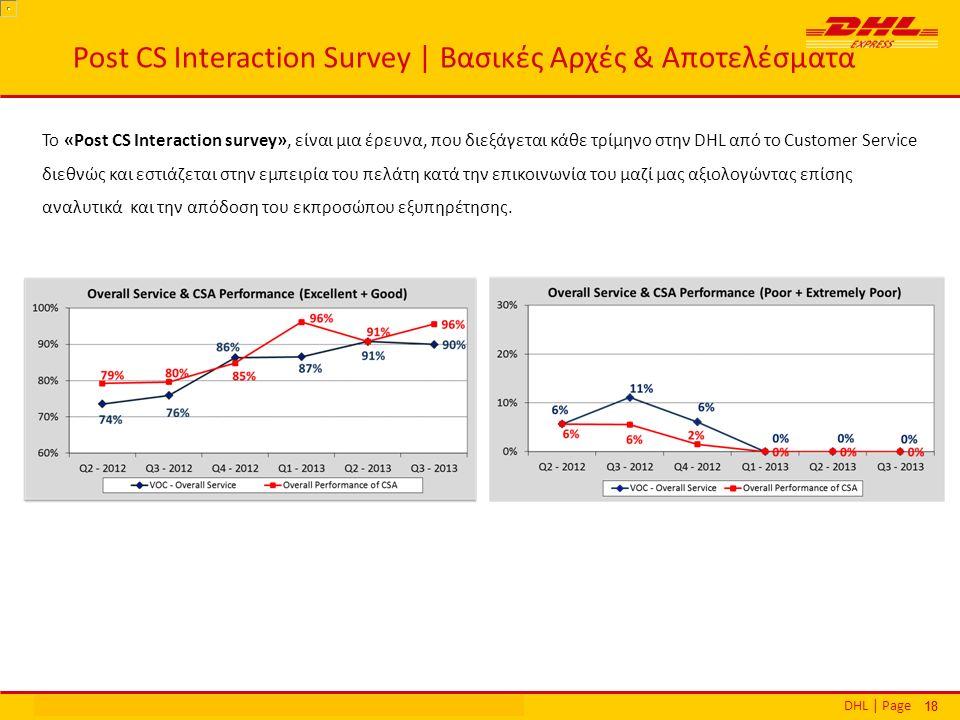 DHL | PageΕθνικά Βραβεία Εξυπηρέτησης Πελατών | Αθήνα | 16 Δεκεμβρίου 2013 18 Το «Post CS Interaction survey», είναι μια έρευνα, που διεξάγεται κάθε τρίμηνο στην DHL από το Customer Service διεθνώς και εστιάζεται στην εμπειρία του πελάτη κατά την επικοινωνία του μαζί μας αξιολογώντας επίσης αναλυτικά και την απόδοση του εκπροσώπου εξυπηρέτησης.