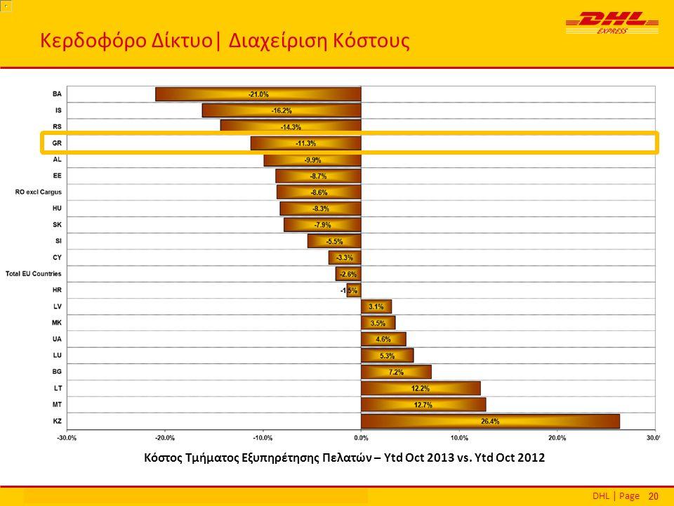 DHL | PageΕθνικά Βραβεία Εξυπηρέτησης Πελατών | Αθήνα | 16 Δεκεμβρίου 2013 20 Κερδοφόρο Δίκτυο| Διαχείριση Κόστους Κόστος Τμήματος Εξυπηρέτησης Πελατώ