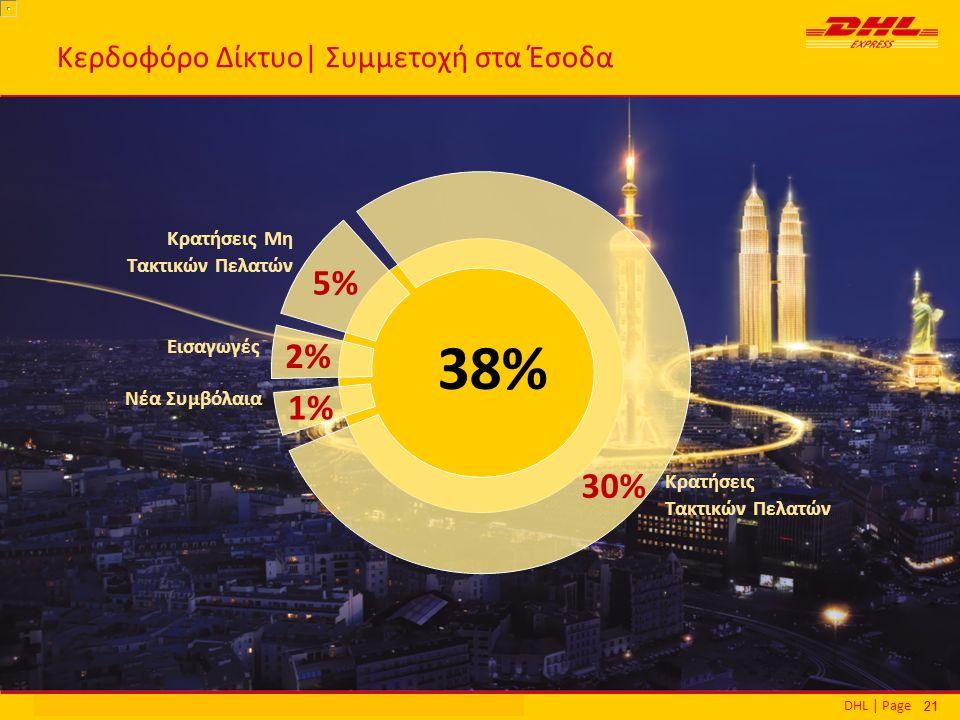 DHL | PageΕθνικά Βραβεία Εξυπηρέτησης Πελατών | Αθήνα | 16 Δεκεμβρίου 2013 21 Κερδοφόρο Δίκτυο| Συμμετοχή στα Έσοδα 38% Κρατήσεις Μη Τακτικών Πελατών Κρατήσεις Τακτικών Πελατών Εισαγωγές 30% 30% 5% 5% 2% 2% Νέα Συμβόλαια 1% 1%