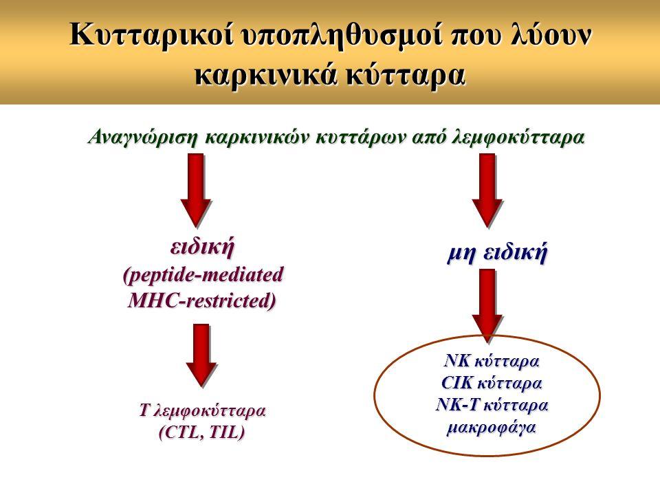 Κυτταρικοί υποπληθυσμοί που λύουν καρκινικά κύτταρα Αναγνώριση καρκινικών κυττάρων από λεμφοκύτταρα ειδική (peptide-mediated MHC-restricted) μη ειδική