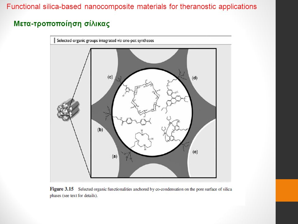 Μετα-τροποποίηση σίλικας Functional silica-based nanocomposite materials for theranostic applications