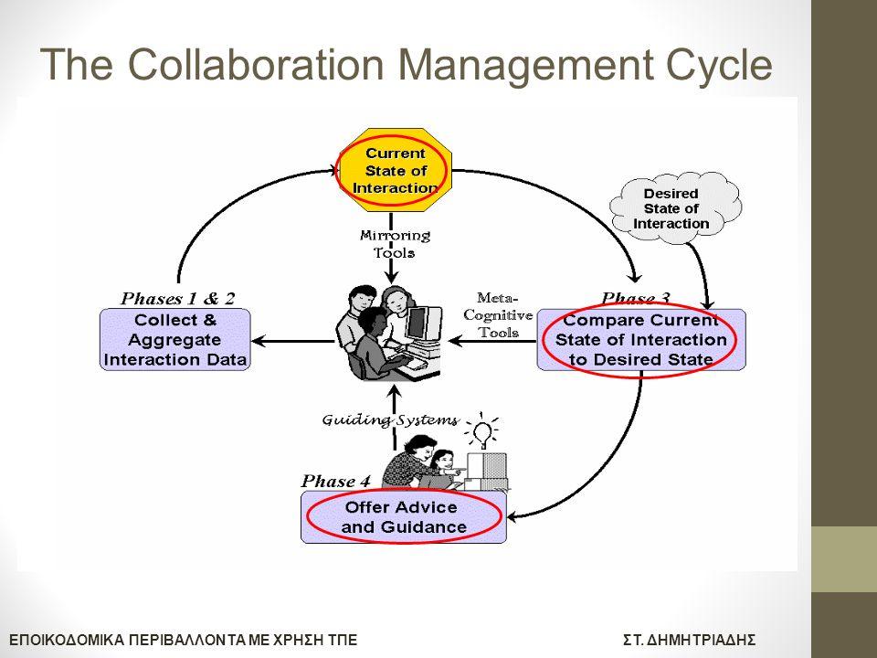ΕΠΟΙΚΟΔΟΜΙΚΑ ΠΕΡΙΒΑΛΛΟΝΤΑ ΜΕ ΧΡΗΣΗ ΤΠΕΣΤ. ΔΗΜΗΤΡΙΑΔΗΣ The Collaboration Management Cycle
