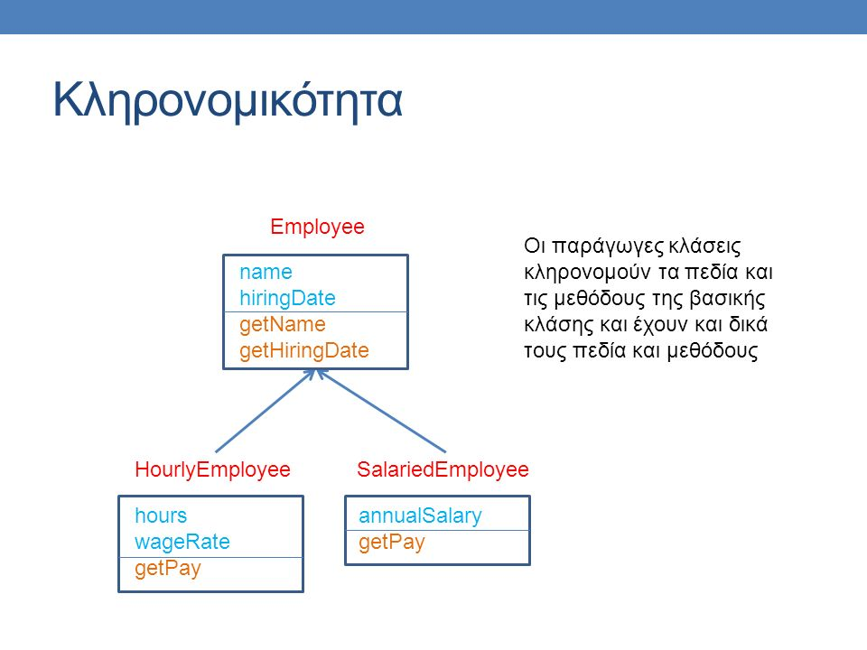 hours wageRate getPay toString HourlyEmployee annualSalary getPay toString SalariedEmployee name hiringDate getName getHiringDate toString Late Binding Employee Late Binding: O κώδικας που εκτελείται για την toString() εξαρτάται από την κλάση του αντικειμένου την ώρα της κλήσης (HourlyEmployee ή SalariedEmployee) και όχι την ώρα της δήλωσης (Employee) Employee e; e = new HourlyEmployee(); System.out.println(e); e = new SalariedEmployee(); System.out.println(e);