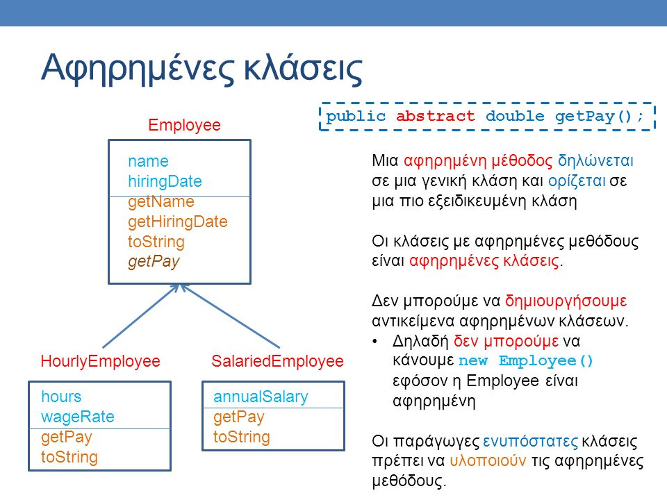 hours wageRate getPay toString HourlyEmployee annualSalary getPay toString SalariedEmployee name hiringDate getName getHiringDate toString sameSalary getPay Αφηρημένες κλάσεις Employee Μια αφηρημένη μέθοδος μπορεί να χρησιμοποιηθεί μέσα στις ενυπόστατες μεθόδους της αφηρημένης κλάσης public boolean sameSalary(Employee other) { if(this.getPay() == other.getPay()){ return true; } return false }