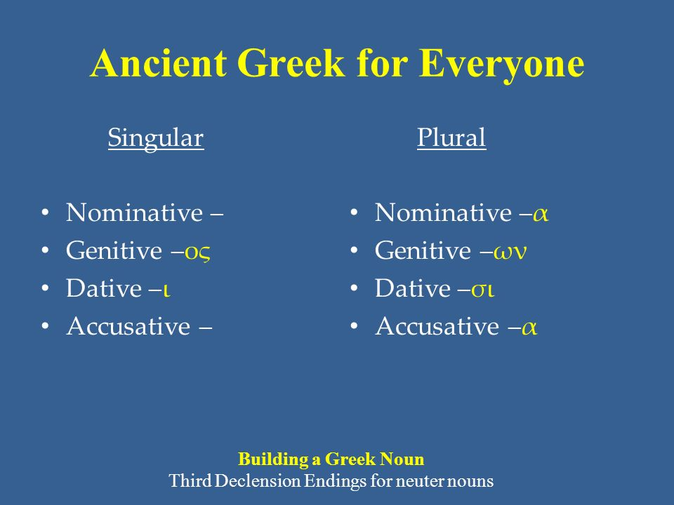 Ancient Greek for Everyone Singular Nominative – Genitive –ος Dative –ι Accusative – Plural Nominative –α Genitive –ων Dative –σι Accusative –α Building a Greek Noun Third Declension Endings for neuter nouns