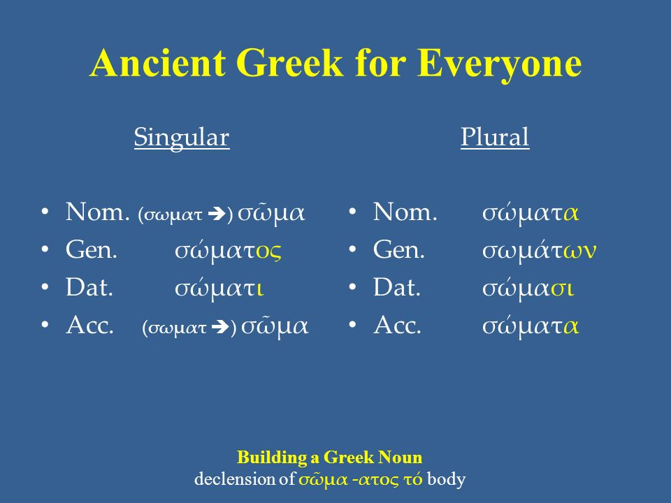 Ancient Greek for Everyone Singular Nom.(σωματ  ) σῶμα Gen.