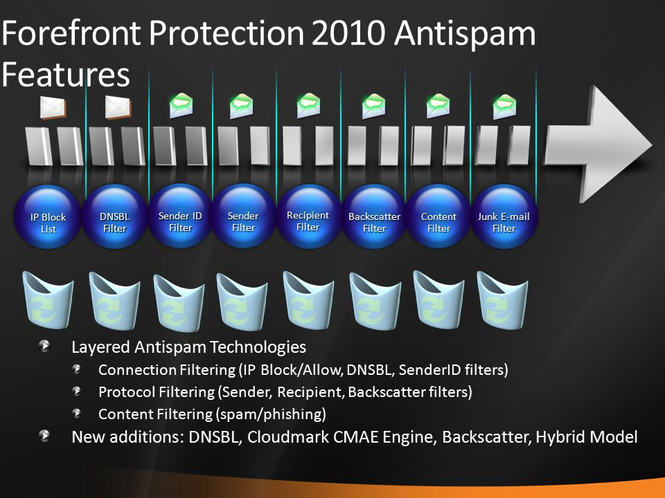 Forefront Protection 2010 Antispam Features IP Block List Sender ID Filter DNSBLFilter Sender Filter Backscatter Filter Junk E-mail Filter RecipientFilter ContentFilter Layered Antispam Technologies Connection Filtering (IP Block/Allow, DNSBL, SenderID filters) Protocol Filtering (Sender, Recipient, Backscatter filters) Content Filtering (spam/phishing) New additions: DNSBL, Cloudmark CMAE Engine, Backscatter, Hybrid Model