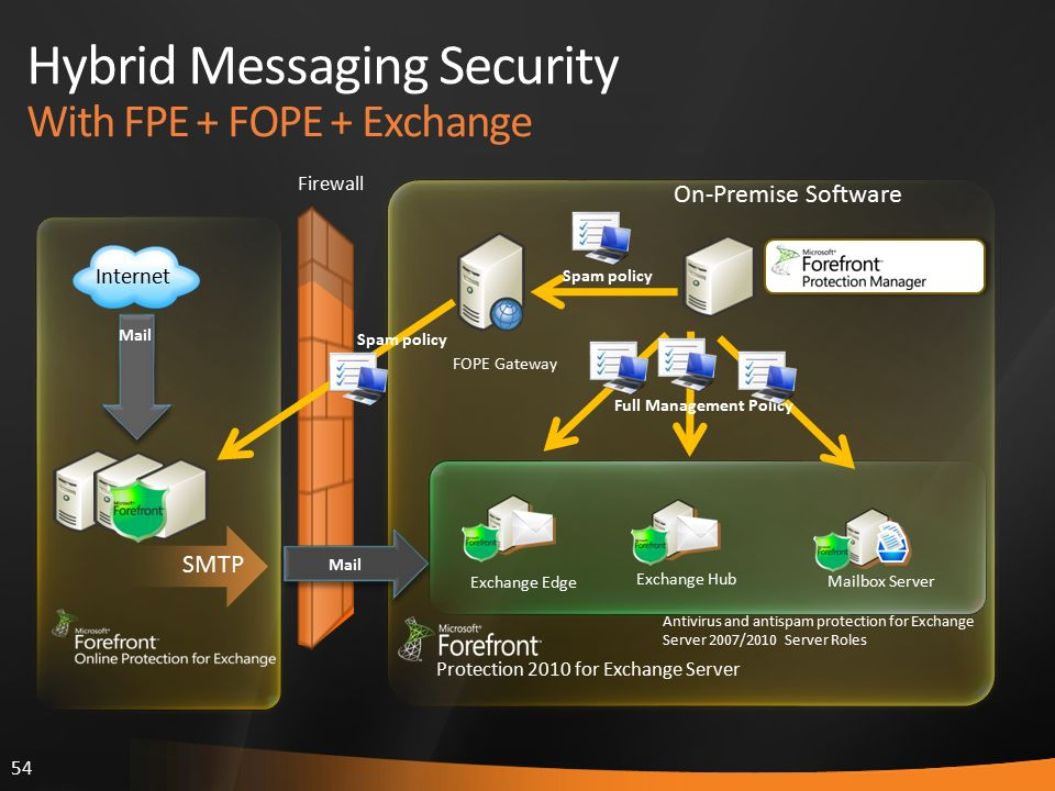 54 Hybrid Messaging Security With FPE + FOPE + Exchange Firewall Antivirus and antispam protection for Exchange Server 2007/2010 Server Roles On-Premise Software Mailbox Server SMTP Internet Exchange Edge FOPE Gateway Exchange Hub Mail Spam policy Full Management Policy Protection 2010 for Exchange Server