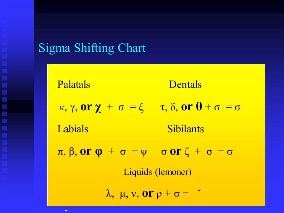 Sigma Shifting Chart Palatals Dentals κ, γ, or χ + σ = ξ τ, δ, or θ + σ = σ Labials Sibilants π, β, or φ + σ = ψ σ or ζ + σ = σ Liquids (lemoner) λ, μ