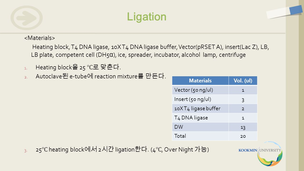 Ligation 1. Heating block 을 25 ℃로 맞춘다. 2. Autoclave 된 e-tube 에 reaction mixture 를 만든다. 3. 25 ℃ heating block 에서 2 시간 ligation 한다. (4 ℃, Over Night 가능