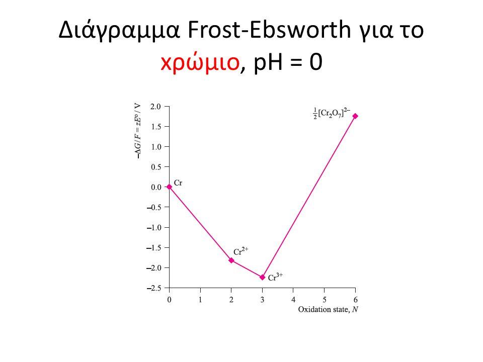 Διάγραμμα Frost-Ebsworth για το xρώμιο, pH = 0