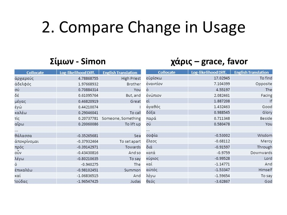 2. Compare Change in Usage Σίμων - Simon CollocateLog-likelihood Diff.English Translation ἀρχιερεύς4.78868755High Priest ἀδελφός1.97668932Brother σύ0.
