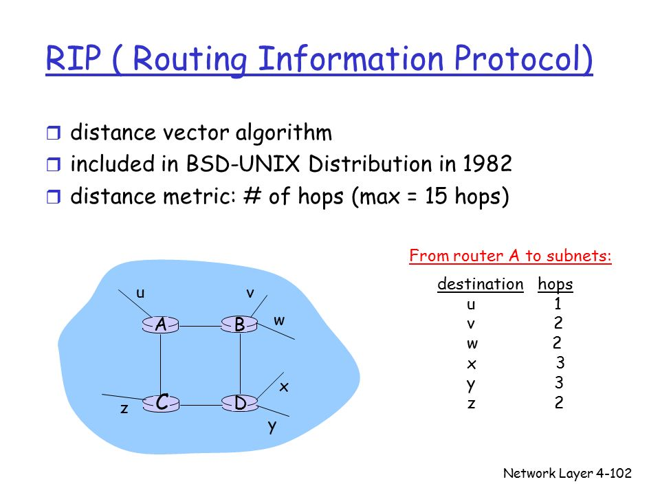 Network Layer4-102 RIP ( Routing Information Protocol) r distance vector algorithm r included in BSD-UNIX Distribution in 1982 r distance metric: # of hops (max = 15 hops) D C BA u v w x y z destination hops u 1 v 2 w 2 x 3 y 3 z 2 From router A to subnets: