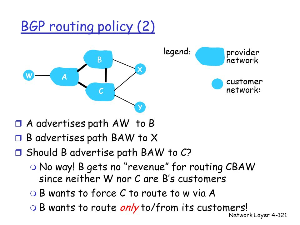 Network Layer4-121 BGP routing policy (2) r A advertises path AW to B r B advertises path BAW to X r Should B advertise path BAW to C.