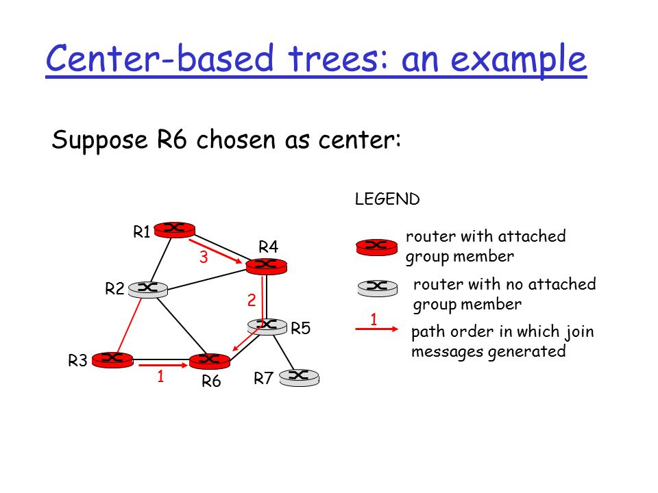 Center-based trees: an example Suppose R6 chosen as center: R1 R2 R3 R4 R5 R6 R7 router with attached group member router with no attached group member path order in which join messages generated LEGEND 2 1 3 1