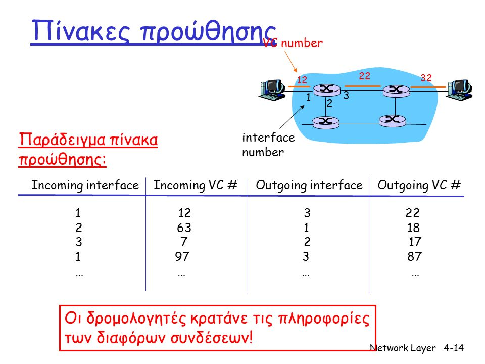 Network Layer4-14 Πίνακες προώθησης 12 22 32 1 2 3 VC number interface number Incoming interface Incoming VC # Outgoing interface Outgoing VC # 1 12 3