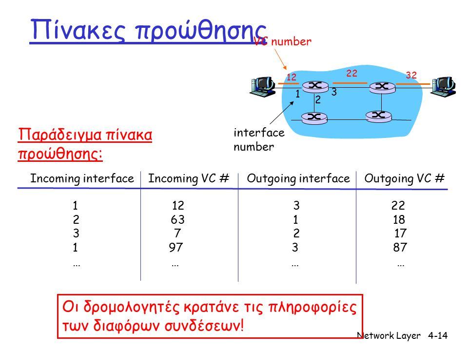 Network Layer4-14 Πίνακες προώθησης 12 22 32 1 2 3 VC number interface number Incoming interface Incoming VC # Outgoing interface Outgoing VC # 1 12 3 22 2 63 1 18 3 7 2 17 1 97 3 87 … … Παράδειγμα πίνακα προώθησης: Οι δρομολογητές κρατάνε τις πληροφορίες των διαφόρων συνδέσεων!