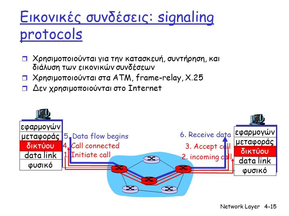 Network Layer4-15 Εικονικές συνδέσεις: signaling protocols r Χρησιμοποιούνται για την κατασκευή, συντήρηση, και διάλυση των εικονικών συνδέσεων r Χρησιμοποιούνται στα ATM, frame-relay, X.25 r Δεν χρησιμοποιούνται στο Internet εφαρμογών μεταφοράς δικτύου data link φυσικό εφαρμογών μεταφοράς δικτύου data link φυσικό 1.