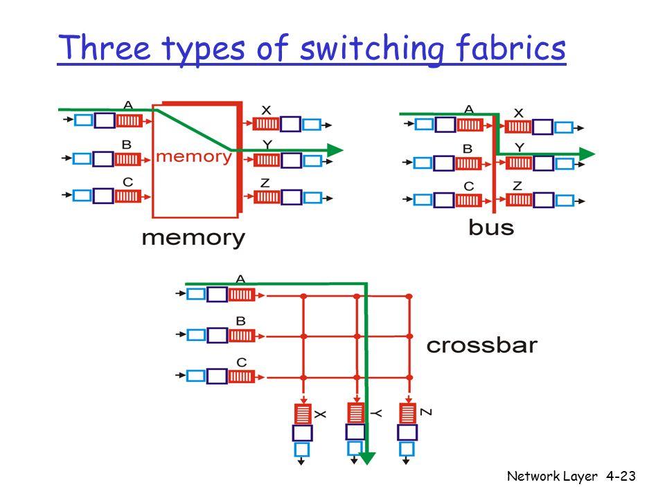 Network Layer4-23 Three types of switching fabrics