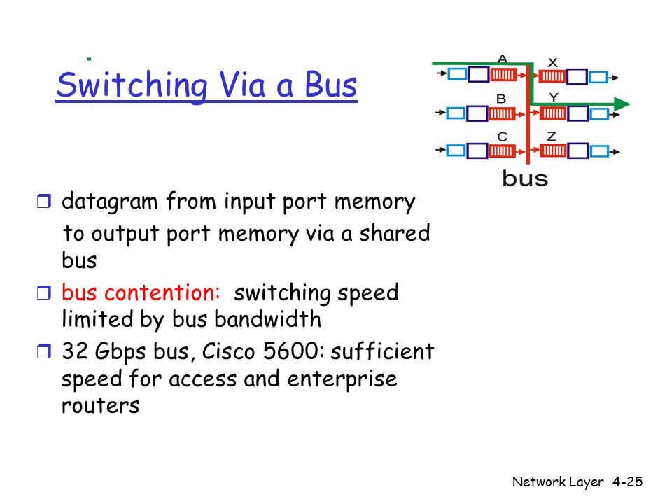Network Layer4-25 Switching Via a Bus r datagram from input port memory to output port memory via a shared bus r bus contention: switching speed limited by bus bandwidth r 32 Gbps bus, Cisco 5600: sufficient speed for access and enterprise routers
