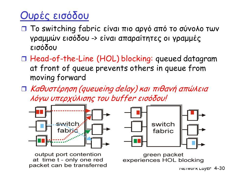 Network Layer4-30 Ουρές εισόδου r Το switching fabric είναι πιο αργό από το σύνολο των γραμμών εισόδου -> είναι απαραίτητες οι γραμμές εισόδου r Head-of-the-Line (HOL) blocking: queued datagram at front of queue prevents others in queue from moving forward r Καθυστέρηση (queueing delay) και πιθανή απώλεια λόγω υπερχύλισης του buffer εισόδου!