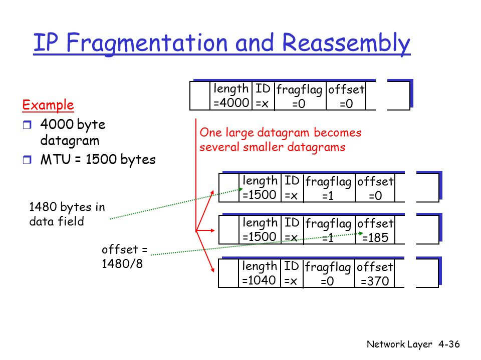 Network Layer4-36 IP Fragmentation and Reassembly ID =x offset =0 fragflag =0 length =4000 ID =x offset =0 fragflag =1 length =1500 ID =x offset =185 fragflag =1 length =1500 ID =x offset =370 fragflag =0 length =1040 One large datagram becomes several smaller datagrams Example r 4000 byte datagram r MTU = 1500 bytes 1480 bytes in data field offset = 1480/8