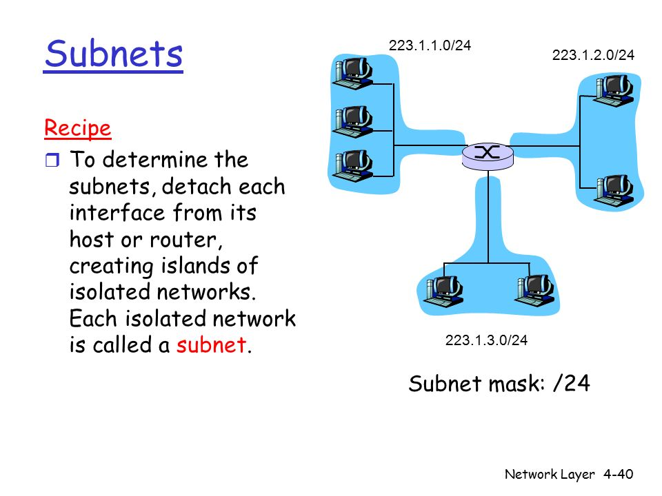 Network Layer4-40 Subnets 223.1.1.0/24 223.1.2.0/24 223.1.3.0/24 Recipe r To determine the subnets, detach each interface from its host or router, creating islands of isolated networks.