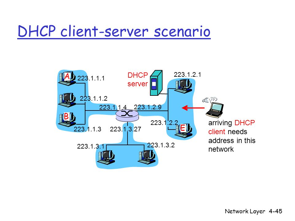 Network Layer4-45 DHCP client-server scenario 223.1.1.1 223.1.1.2 223.1.1.3 223.1.1.4 223.1.2.9 223.1.2.2 223.1.2.1 223.1.3.2 223.1.3.1 223.1.3.27 A B E DHCP server arriving DHCP client needs address in this network