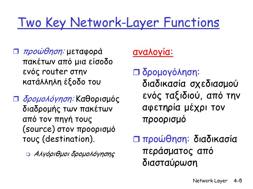 Network Layer4-5 Two Key Network-Layer Functions r προώθηση: μεταφορά πακέτων από μια είσοδο ενός router στην κατάλληλη έξοδο του r δρομολόγηση: Καθορισμός διαδρομής των πακέτων από τον πηγή τους (source) στον προορισμό τους (destination).