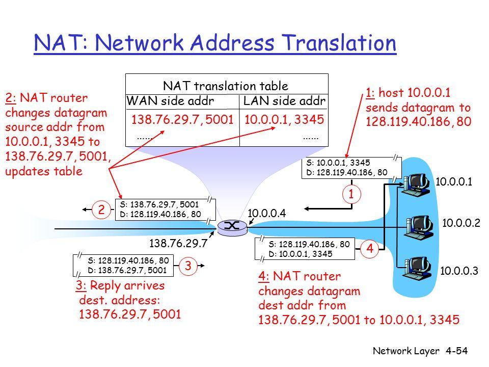 Network Layer4-54 NAT: Network Address Translation 10.0.0.1 10.0.0.2 10.0.0.3 S: 10.0.0.1, 3345 D: 128.119.40.186, 80 1 10.0.0.4 138.76.29.7 1: host 10.0.0.1 sends datagram to 128.119.40.186, 80 NAT translation table WAN side addr LAN side addr 138.76.29.7, 5001 10.0.0.1, 3345 …… S: 128.119.40.186, 80 D: 10.0.0.1, 3345 4 S: 138.76.29.7, 5001 D: 128.119.40.186, 80 2 2: NAT router changes datagram source addr from 10.0.0.1, 3345 to 138.76.29.7, 5001, updates table S: 128.119.40.186, 80 D: 138.76.29.7, 5001 3 3: Reply arrives dest.