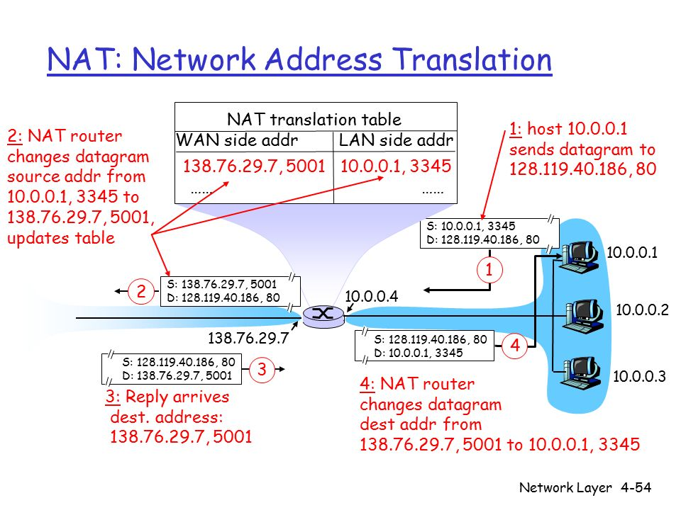 Network Layer4-54 NAT: Network Address Translation 10.0.0.1 10.0.0.2 10.0.0.3 S: 10.0.0.1, 3345 D: 128.119.40.186, 80 1 10.0.0.4 138.76.29.7 1: host 1