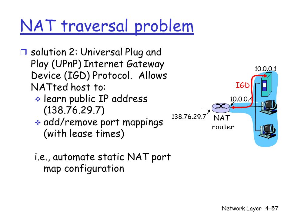 Network Layer4-57 NAT traversal problem r solution 2: Universal Plug and Play (UPnP) Internet Gateway Device (IGD) Protocol.