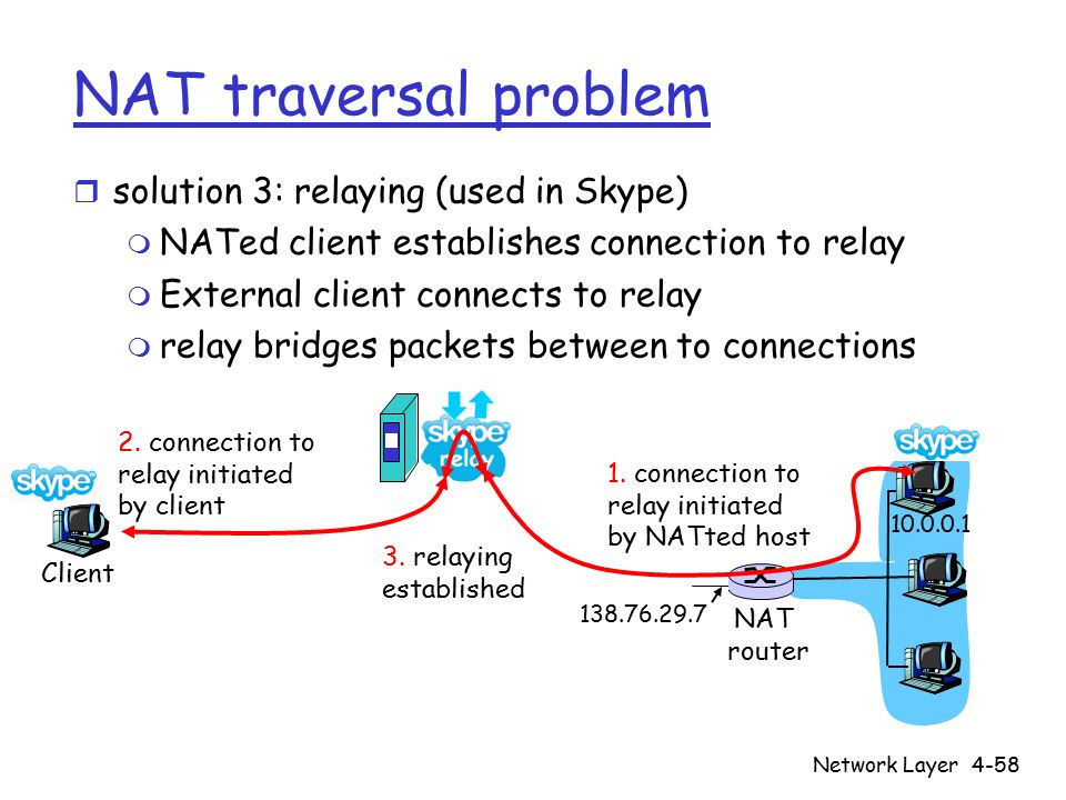 Network Layer4-58 NAT traversal problem r solution 3: relaying (used in Skype) m NATed client establishes connection to relay m External client connects to relay m relay bridges packets between to connections 138.76.29.7 Client 10.0.0.1 NAT router 1.