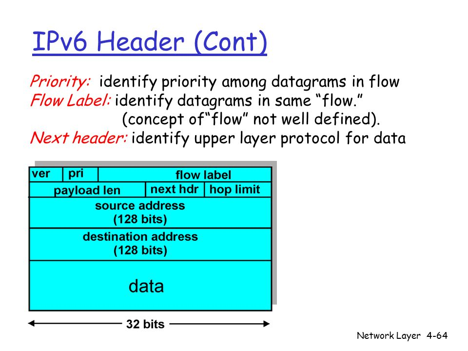 Network Layer4-64 IPv6 Header (Cont) Priority: identify priority among datagrams in flow Flow Label: identify datagrams in same flow. (concept of flow not well defined).