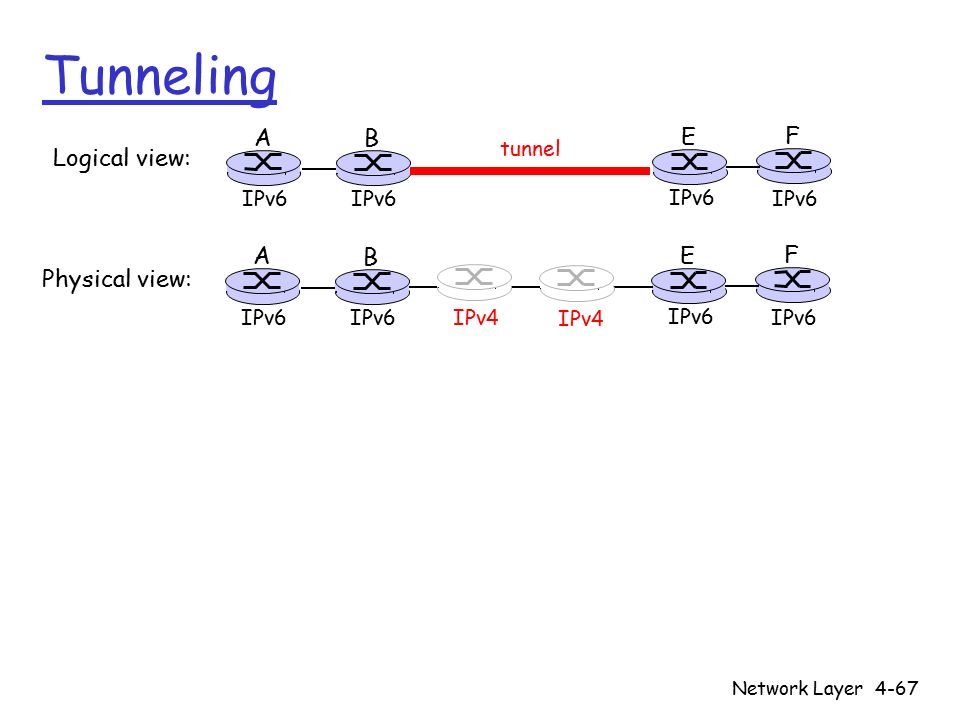 Network Layer4-67 Tunneling A B E F IPv6 tunnel Logical view: Physical view: A B E F IPv6 IPv4