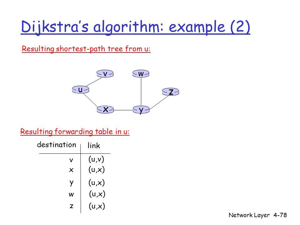 Network Layer4-78 Dijkstra's algorithm: example (2) u y x wv z Resulting shortest-path tree from u: v x y w z (u,v) (u,x) destination link Resulting forwarding table in u: