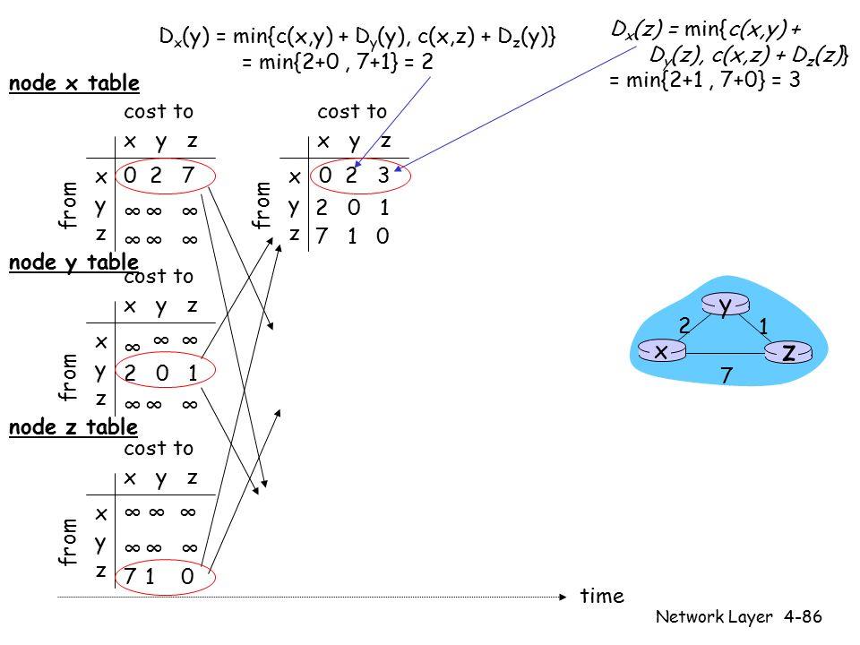 Network Layer4-86 x y z x y z 0 2 7 ∞∞∞ ∞∞∞ from cost to from x y z x y z 0 from cost to x y z x y z ∞∞ ∞∞∞ cost to x y z x y z ∞∞∞ 710 cost to ∞ 2 0 1 ∞ ∞ ∞ 2 0 1 7 1 0 time x z 1 2 7 y node x table node y table node z table D x (y) = min{c(x,y) + D y (y), c(x,z) + D z (y)} = min{2+0, 7+1} = 2 D x (z) = min{c(x,y) + D y (z), c(x,z) + D z (z)} = min{2+1, 7+0} = 3 32