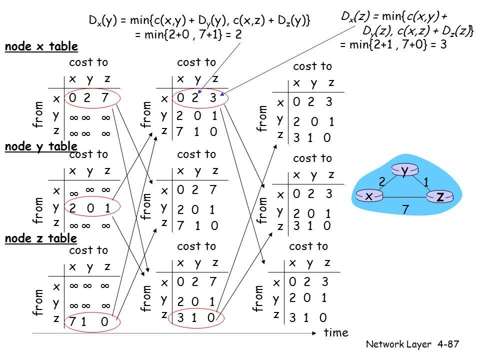 Network Layer4-87 x y z x y z 0 2 7 ∞∞∞ ∞∞∞ from cost to from x y z x y z 0 2 3 from cost to x y z x y z 0 2 3 from cost to x y z x y z ∞∞ ∞∞∞ cost to x y z x y z 0 2 7 from cost to x y z x y z 0 2 3 from cost to x y z x y z 0 2 3 from cost to x y z x y z 0 2 7 from cost to x y z x y z ∞∞∞ 710 cost to ∞ 2 0 1 ∞ ∞ ∞ 2 0 1 7 1 0 2 0 1 7 1 0 2 0 1 3 1 0 2 0 1 3 1 0 2 0 1 3 1 0 2 0 1 3 1 0 time x z 1 2 7 y node x table node y table node z table D x (y) = min{c(x,y) + D y (y), c(x,z) + D z (y)} = min{2+0, 7+1} = 2 D x (z) = min{c(x,y) + D y (z), c(x,z) + D z (z)} = min{2+1, 7+0} = 3