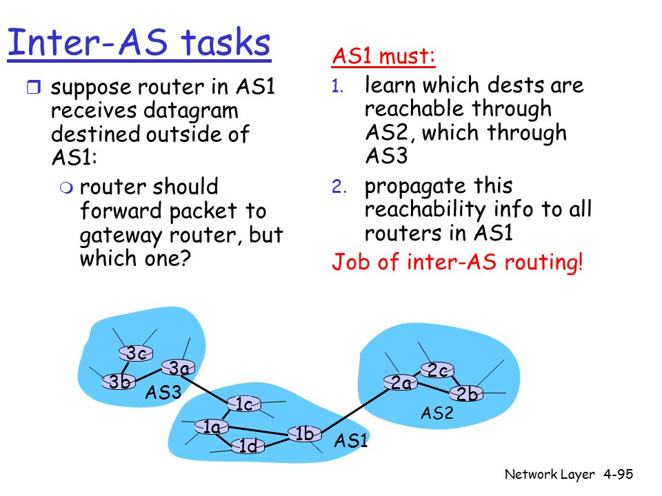 Network Layer4-95 3b 1d 3a 1c 2a AS3 AS1 AS2 1a 2c 2b 1b 3c Inter-AS tasks r suppose router in AS1 receives datagram destined outside of AS1: m router should forward packet to gateway router, but which one.