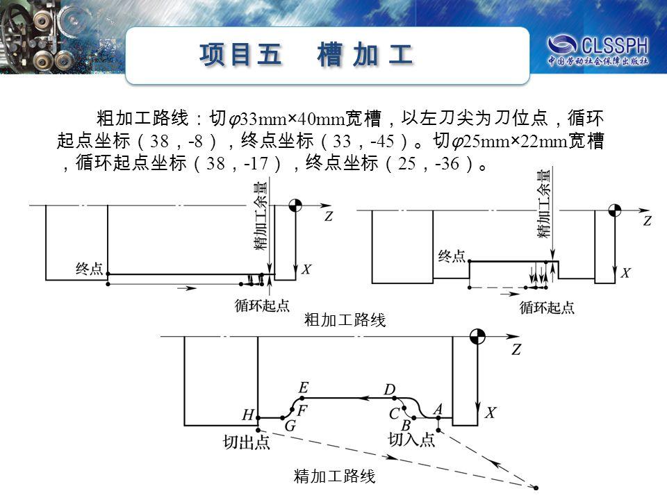 项目五 槽 加 工 粗加工路线 粗加工路线:切 φ 33mm×40mm 宽槽,以左刀尖为刀位点,循环 起点坐标( 38 , - 8 ),终点坐标( 33 , - 45 )。切 φ 25mm×22mm 宽槽 ,循环起点坐标( 38 , - 17 ),终点坐标( 25 , - 36 )。 精加工路线